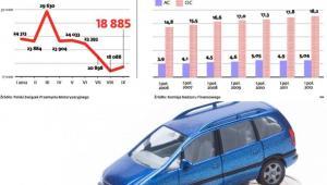 Polisy na nowe auta stanowią ułamek rynku