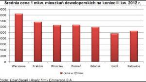 Ceny nowych mieszkań w III kw. 2012