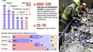 Ilość odpadów komunalnych wytworzonych w UE w 2010 r.