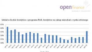 Udział w liczbie kredytów z programu RnS, kredytów na zakup mieszkań z rynku wtórnego, fot. Open Finance