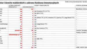 Oferta biur i domów maklerskich z zakresu funduszy inwestycyjnych