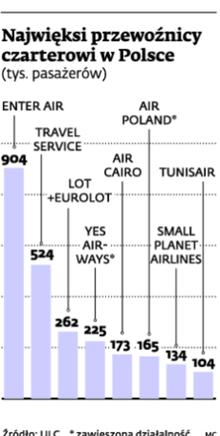 Najwięksi przewoźnicy czarterowi w Polsce (tys. pasażerów)