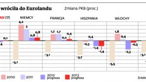 Recesja wróciła do Eurolandu