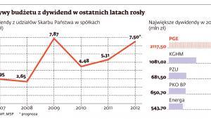 Wpływy budżetu z dywidend w ostatnich latach rosły (dywidenda KGHM, PGE, PZU, ENERGA, PKO BP)