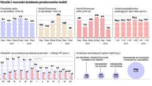 Wyniki i warunki działania producentów mebli
