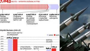 Modernizacja techniczna armii w 2012 roku