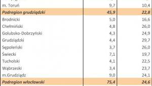 Bezrobocie w Polsce w styczniu 2013 r. woj. KUJAWSKO-POMORSKIE