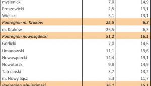 Bezrobocie w Polsce w styczniu 2013 r. woj. MAŁOPOLSKIE