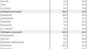 Bezrobocie w kwietniu 2013 r. - WOJ. PODKARPACKIE