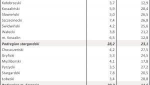 Bezrobocie w kwietniu 2013 r. - WOJ. ZACHODNIOPOMORSKIE