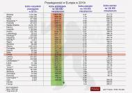 Przestępczość w krajach Europy w 2010 r.
