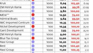 Najbliższe wykupy obligacji na Catalyst