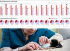 Waloryzacja emerytur w Polsce: wysokie podwyżki świadczeń to już przeszłość