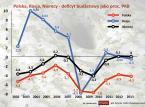 Polska, Rosja, Niemcy - wielkie starcie gospodarek