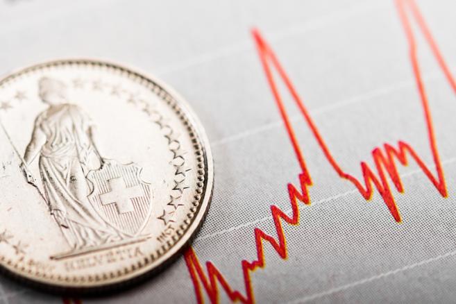 frank szwajcarski, moneta, wykres