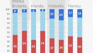 Jak długo Polacy zamierzają przebywać na Wyspach