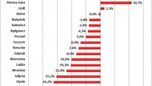 Różnica między cenami transakcyjnymi i limitami w MdM