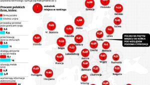 Polskie firmy w ogonie innowacyjności