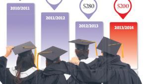 Ilu jest polskich studentów w Wielkiej Brytanii?