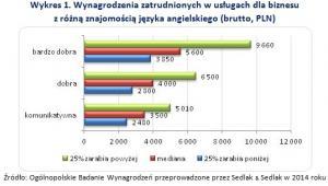 Wynagrodzenia zatrudnionych w usługach dla biznesu z różną znajomością języka angielskiego (brutto, PLN)