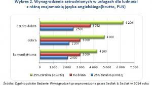 Wynagrodzenia zatrudnionych w usługach dla ludności z różną znajomością języka angielskiego(brutto, PLN)