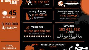 Dying Light - Infografika