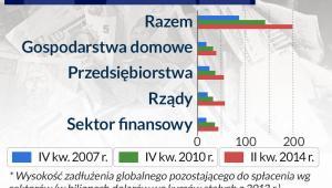 Globalne zadłużenie, infografika Dariusz Gąszczyk