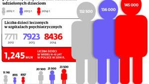 Liczba świadczeń w zakresie opieki psychiatrycznej i leczenia uzależnień udzielonych dzieciom