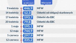 Bail-outy Grecji (infografika DG)