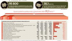 Polska armia - planowane wydatki