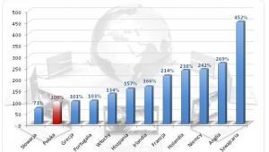 Zróżnicowanie wynagrodzeń rocznych specjalisty ds. IT w Europie (Polska=100%)