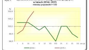 Dynamika cen towarów i usług konsumpcyjnych w latach 2014 - 2015, źródło: GUS