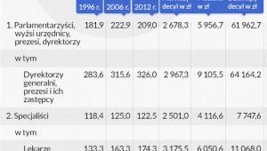 Relacja średnich wynagrodzeń w grupach zawodowych o najwyższych wynagrodzeniach do średniego wynagrodzenia oraz wartości pierwszego i dziewiątego decyla wynagrodzeń (infografika Dariusz Gąszczyk)