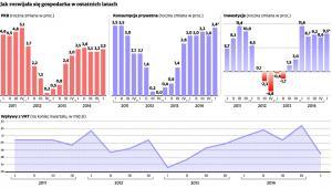 Jak rozwijała się gospodarka w ostatnich latach