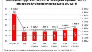 Stopy procentowe i potencjalna rata kredytu