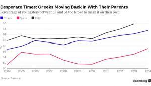 Młodzi mieszkający z rodzicami  - Grecja, Włochy, Hiszpania