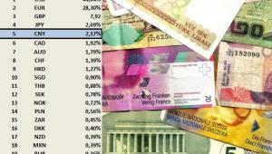 Udział poszczególnych walut w obrocie na globalnym -dane na grudzień 2014. Źródło: SWIFT