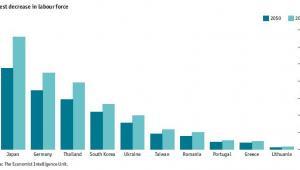 W których krajach do 2050 roku zasoby siły roboczek skurczą się najmocniej?