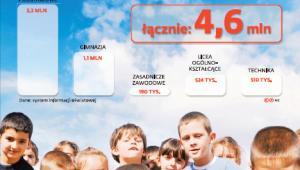 Ilu jest uczniów w polskich szkołach