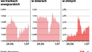 Zmiany kursów walut