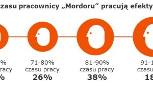 """""""W Mordorze na Domaniewskiej - raport TNS (3)"""