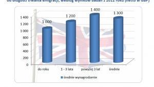 Wynagrodzenie Polaków w Wielkiej Brytanii w zależności od długości trwania emigracji, według wyników badań z 2012 roku (netto w GBP)