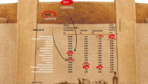 Ceny żywności w woj. ryby, warzywa, olej