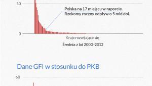 Korekta danych GFI, infografika: DG