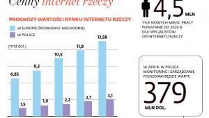Wartość rynku internetu rzeczy