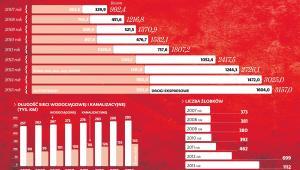 Bilans rządów PO, inwestycje infrastrukturalne i żłobki