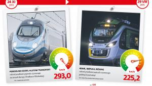 Rekordy prędkości pociągów w Polsce 3