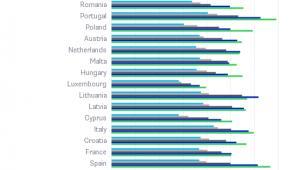 Europa się starzeje - prognozowany udział ludności w wieku powyżej 65 lat do 2050 r.