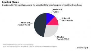 Udziały poszczególnych krajów w rynku ropy