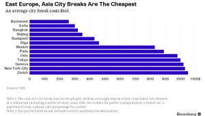 Turystyczne koszty w poszczególnych miastach